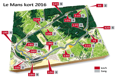 2010-Le-Mans-Banen-set-fra-